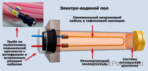 Электро водяной пол