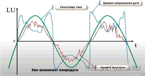 Как возникает микродуга