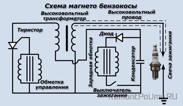 Схема магнето