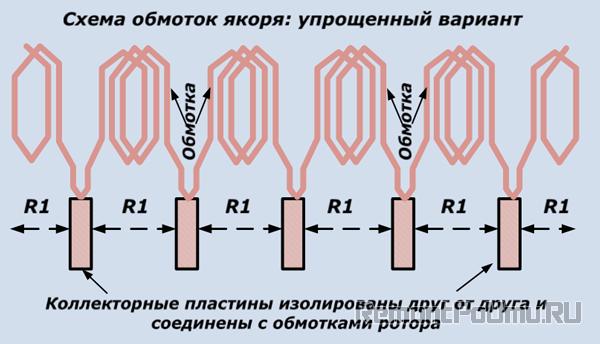 Схема обмоток якоря