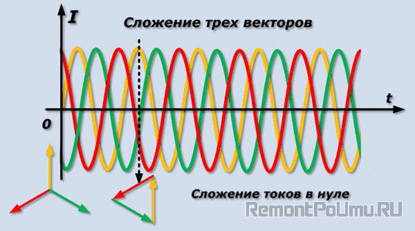 Сложение трех векторов