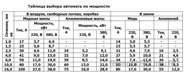 Таблица выбора автомата по мощности