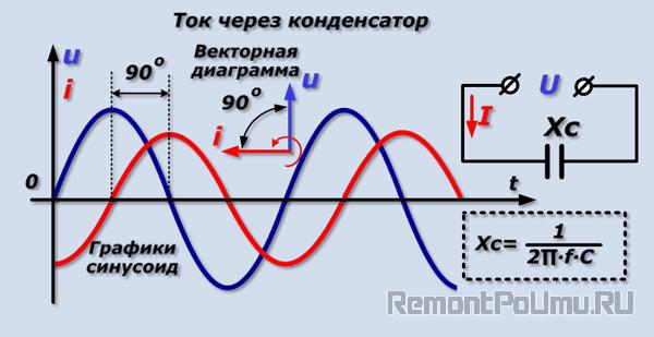 Ток через конденсатор