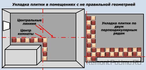 Укладка плитки в помещениях